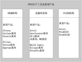 图1.1  FPGA生产工艺及典型产品