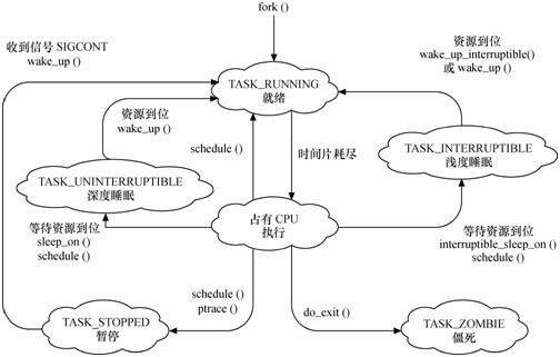 转换_图2 linux进程状态转换