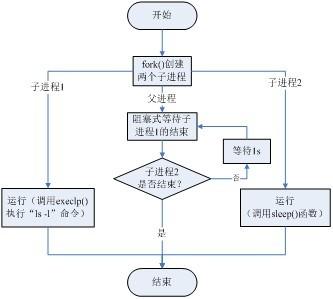 步骤 (1)画出该实验流程图